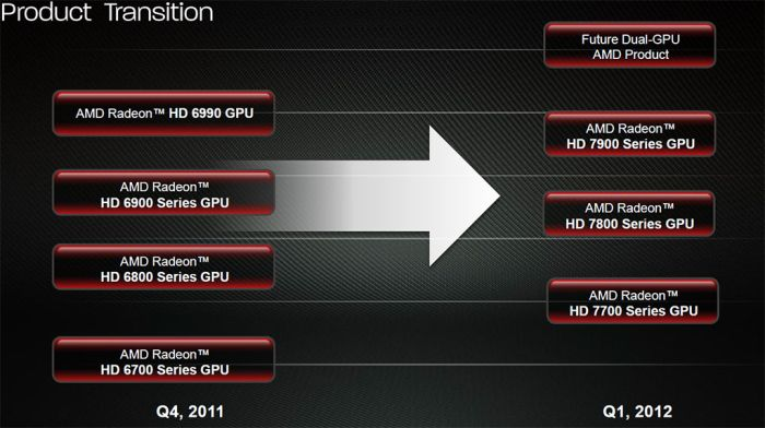 AMD Radeon cards, product transition