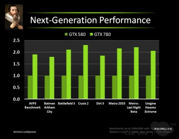 NVIDIA GeForce GTX 780 versus geForce GTX 580