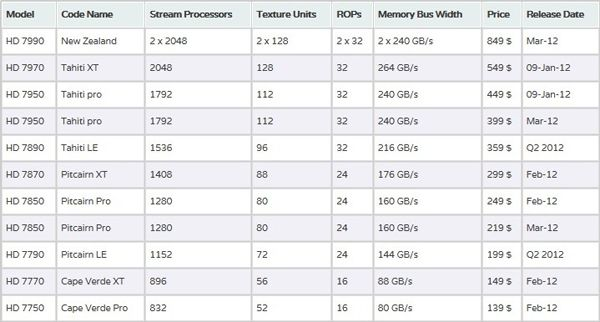 Specifications and Prices of all Radeon HD 7000 Available