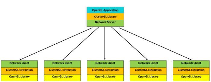 ClusterGL architecture