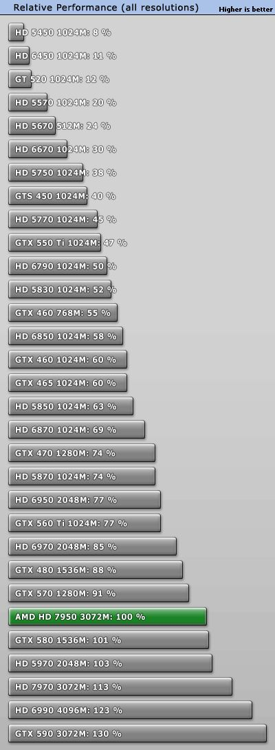 Radeon HD 7950 performance