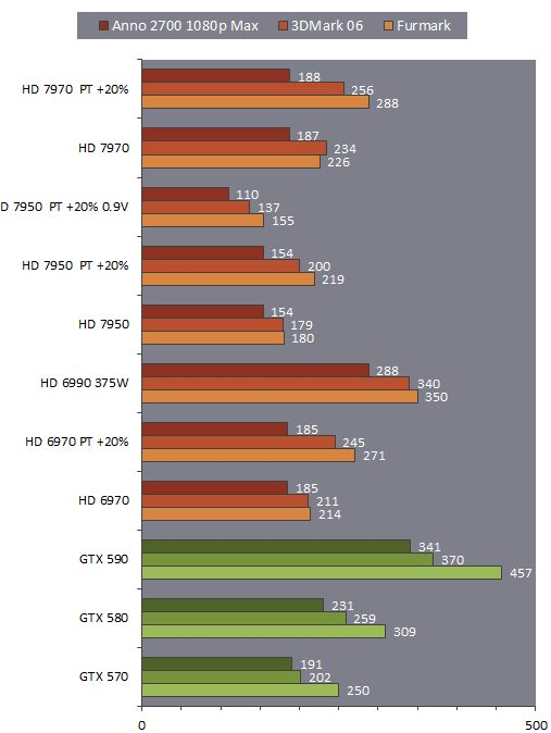 Radeon HD 7950 power consumption