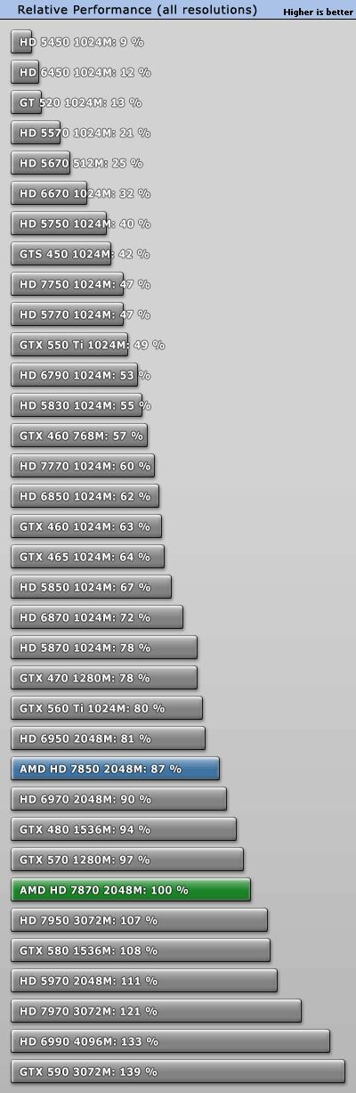 Radeon HD 7800 series, performance summary