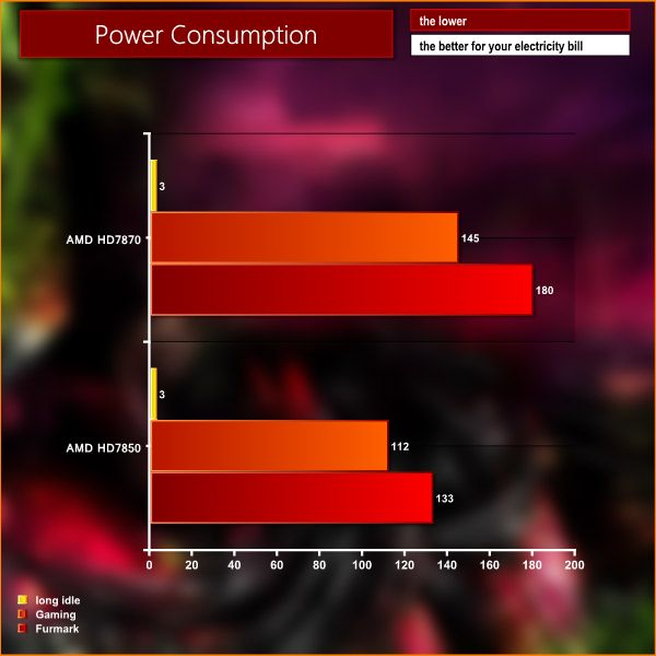 Radeon HD 7800 series, Power Consumption with FurMark