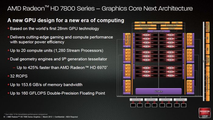 Radeon HD 7800 series, GCN architecture
