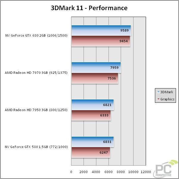 NVIDIA GeForce GTX 680, 3DMark11