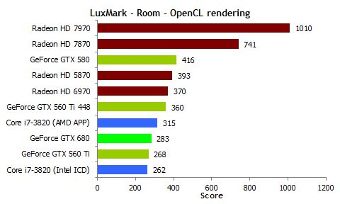 NVIDIA GeForce GTX 680, OpenCL performance