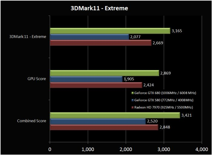 GeForce GTX 680, 3DMark 11, X Score