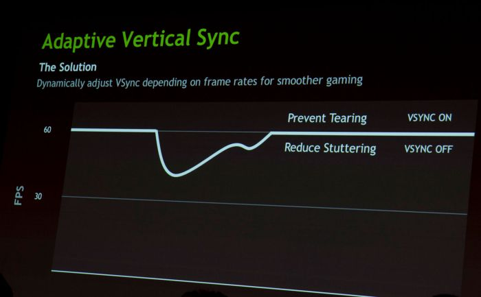 GeForce GTX 680, Adaptive VSYNC