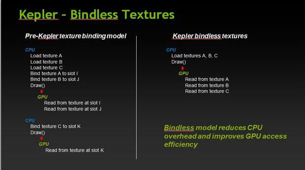 NVIDIA GTX 680 and bindless textures