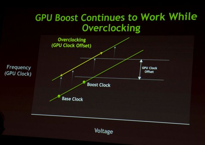 GeForce GTX 680, GPU Boost