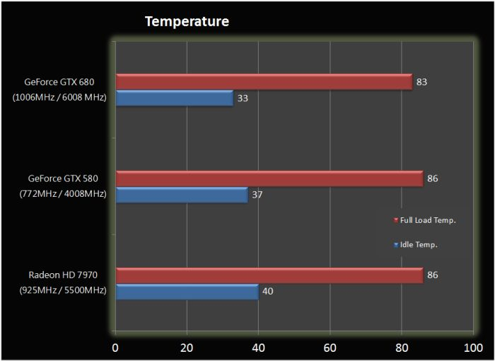 GeForce GTX 680, GPU temperature