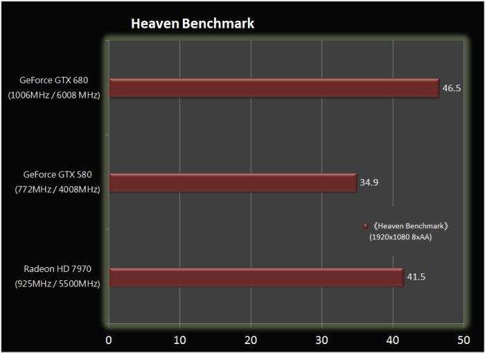 GeForce GTX 680, Unigine Heaven Score
