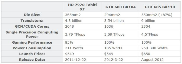GeForce GTX 685 possible specifications