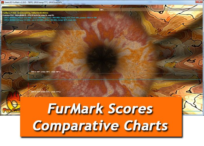 FurMark scores comparative charts
