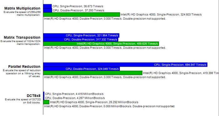 Intel Ivy Bridge HD 4000 - GPCBenchmarkOCL OpenCL test