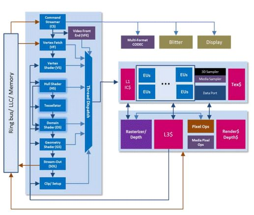 Intel, Ivy Bridge architecture