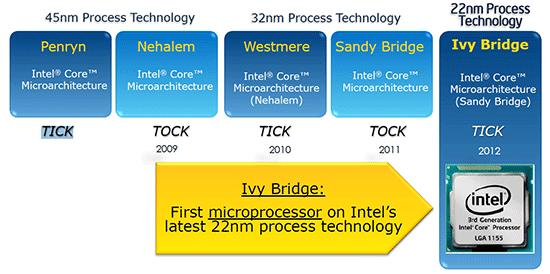 Intel, tick tock processors