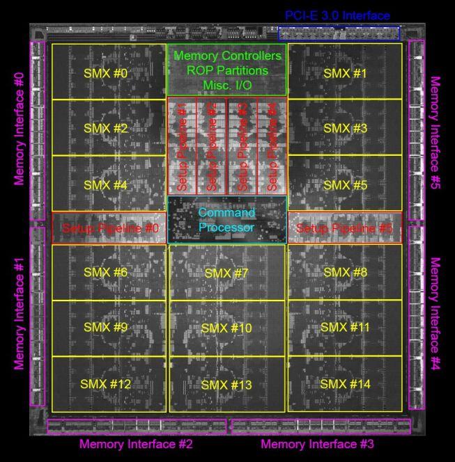 NVIDIA Kepler GK110 die