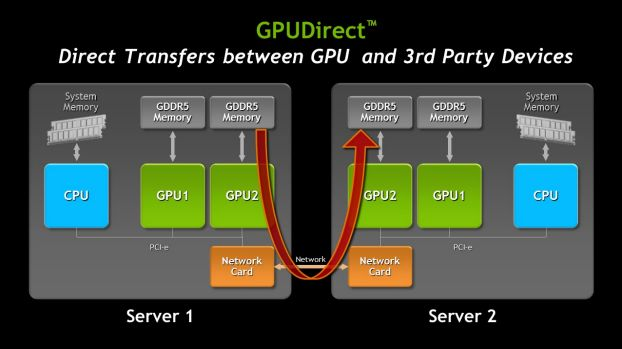 NVIDIA Kepler GK110 GPUDirect technology