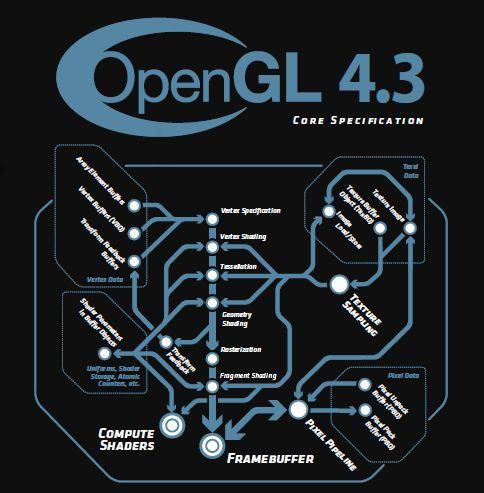 OpenGL 4.3
