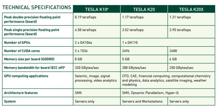 NVIDIA Tesla GPUs overview