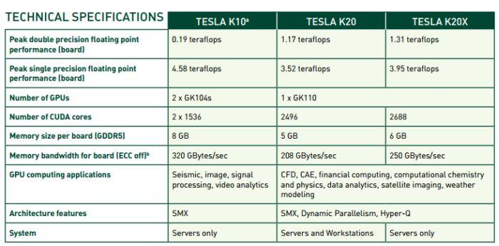 NVIDIA Tesla GPUs overview