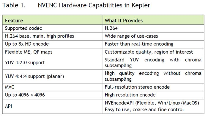 NVENC Hardware Capabilities in Kepler