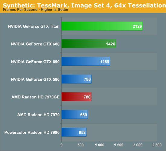 NVIDIA GeForce GTX Titan, TessMark Score