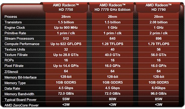 AMD Radeon HD 7700 series GPUs specifications