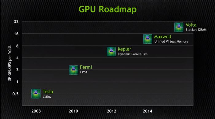 GTC 2013 - NVIDIA GPU roadmap