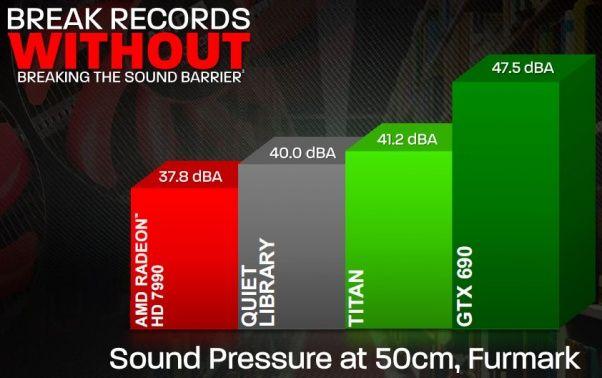 AMD Radeon HD 7990 dual-GPU videocard, FurMark