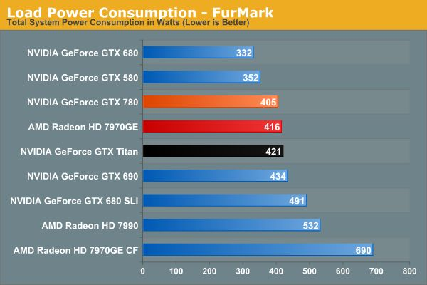 NVIDIA GeForce GTX 780, FurMark burn-in test