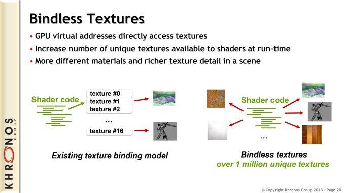 OpenGL 4.4, ARB bindless textures