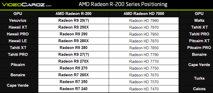 AMD New Naming Scheme (R-200)