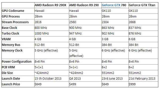 AMD Radeon R9 290X and R9 290 Complete Specifications