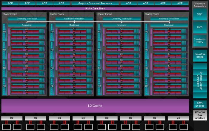 AMD Radeon R9 290X: Hawaii GPU Details
