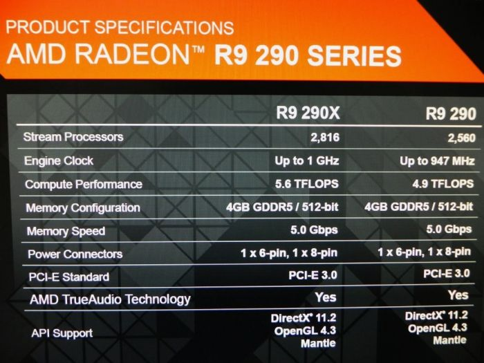 AMD R9 290 Series Specifications Slide