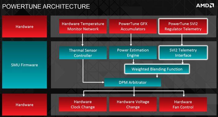 AMD Radeon R9 290X, PowerTune