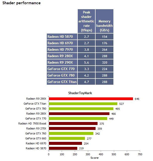 AMD Radeon R9 290X, ShaderToyMark performance