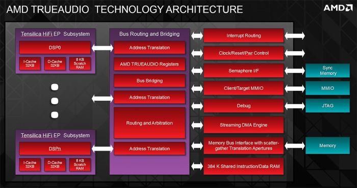 AMD Radeon R9 290X, TrueAudio
