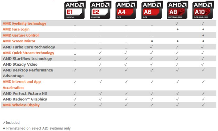 AMD APU comparative table