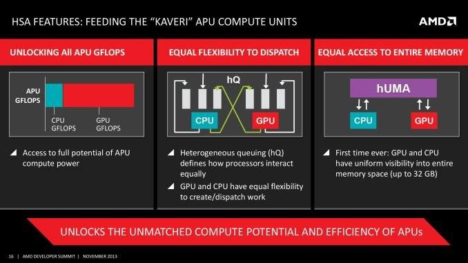 AMD Kaveri APU Architecture, HSA, HUMA