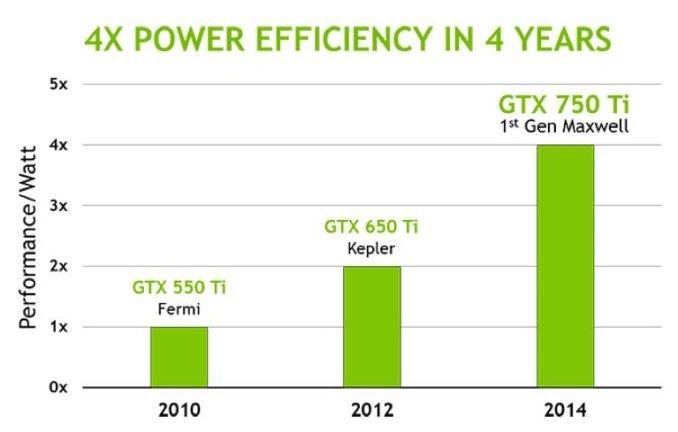NVIDIA Maxwell GPU