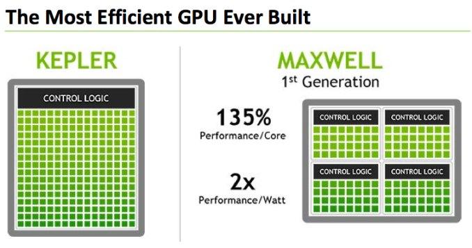 NVIDIA Maxwell GPU, SMM vs SMX