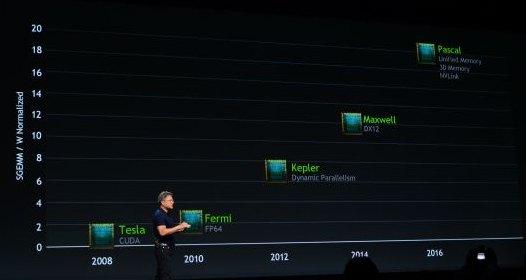 NVIDIA GPU roadmap 2014