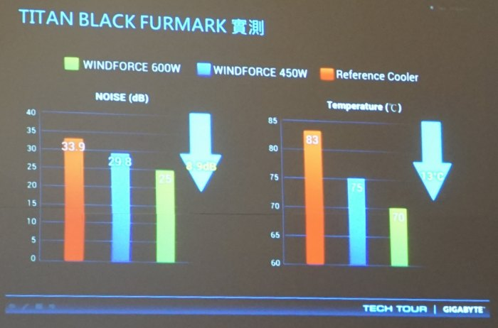 Gigabyte WindForce GPU cooler - FurMark test