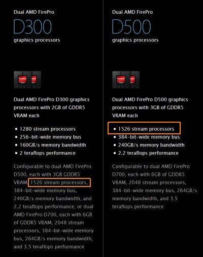Mac Pro Late 2013, FirePro D500 specs