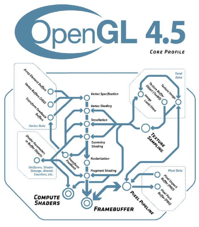 OpenGL 4.5 Specifications
