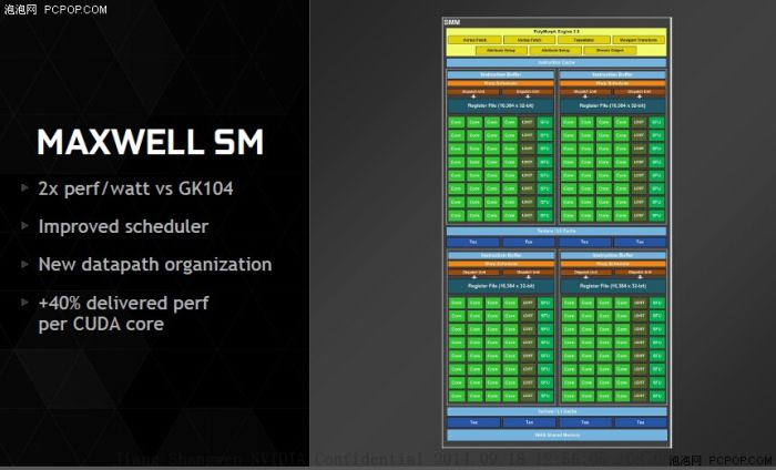 GeForce GTX 980 - MAXWELL slides